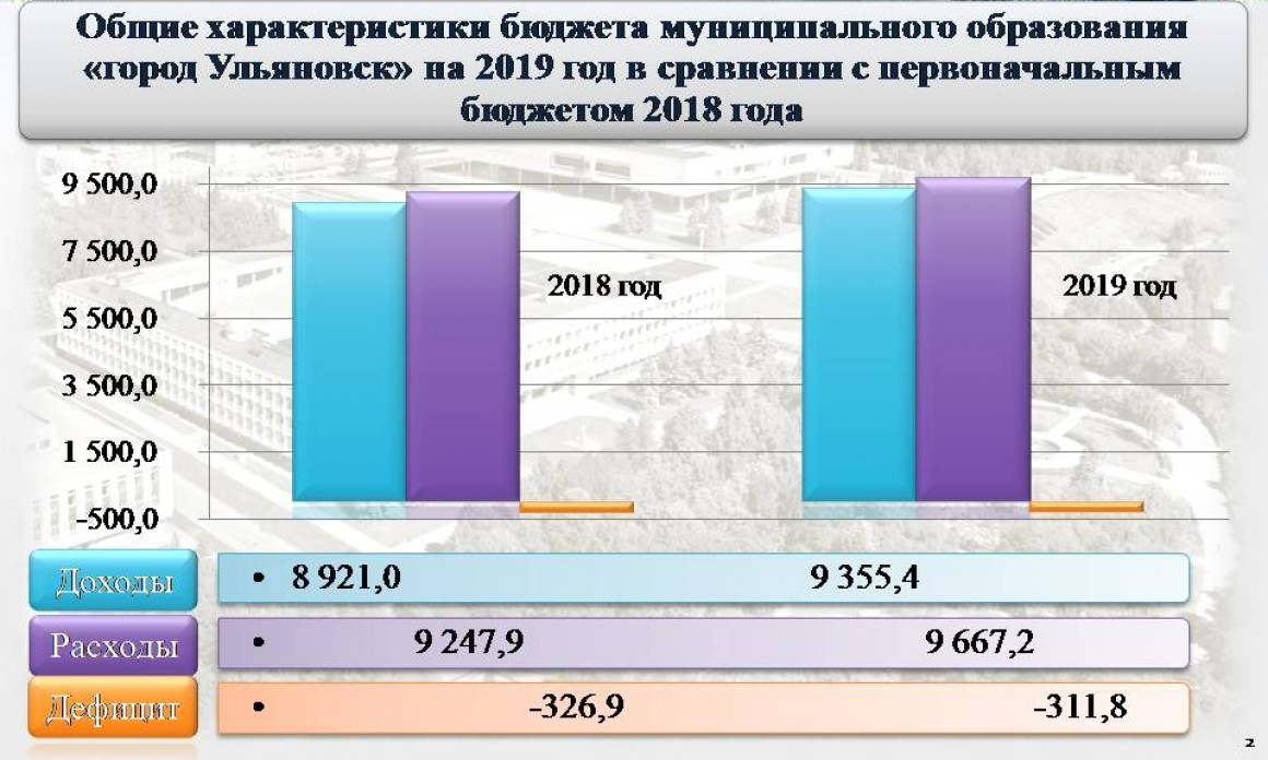 Ульяновская городская Дума приняла на рассмотрение проект бюджета города на 2019 год