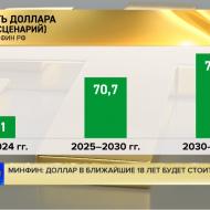 Минфин прогнозирует падение рубля до 74-75 рублей за доллар
